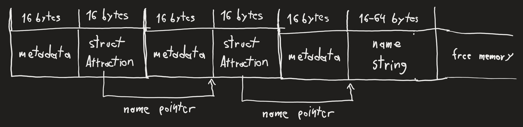 heap with interlaced attractions